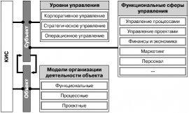 Даешь инжиниринг! Методология организации проектного бизнеса