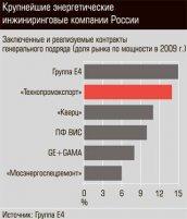 Крупнейшие энергетические инжиниринговые компании России ( Фото №1 )