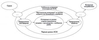 Реферат: Применение логистических моделей в реинжиниринге бизнес