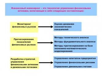 Сычев В.А. - Финансовый инжиниринг как основа управления финансовыми …