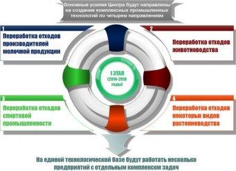 ВБ»: В 2015 году в Барнауле заработает на полную мощность